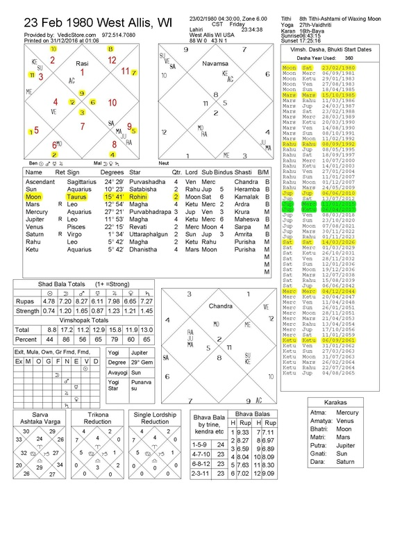How Should My Natal Chart Be Understood Quora
