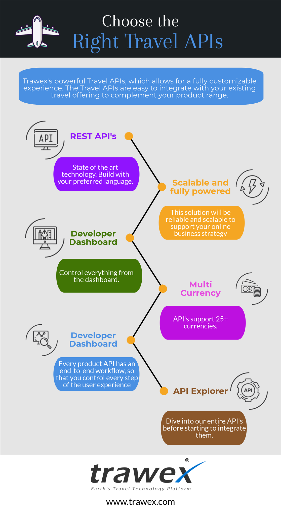 What travel APIs provide affiliate commissions? - Quora