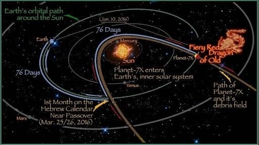 Is Nibiru going to hit the Earth in 2017? - Quora