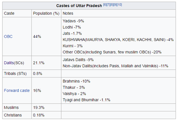 What Is The Percentage Of Yadav Voters In Uttar Pradesh Quora - Highest population caste in world