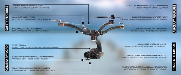 What Is The Technology Used In Drone?