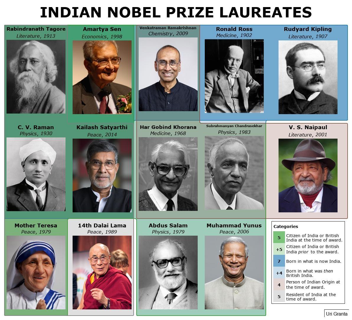 5 Laureates Were Indian Citizens At The Time Of Their Award 3 Republic India Teresa Sen Satyarthi And 2 British