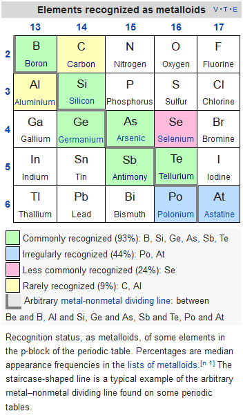 Is Boron Considered A Metal Or Nonmetal Quora