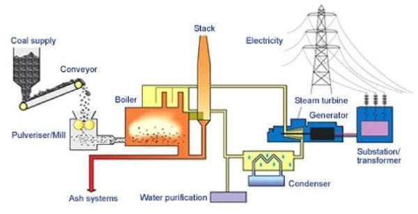 What Are The Ways To Convert Pressure Energy Into