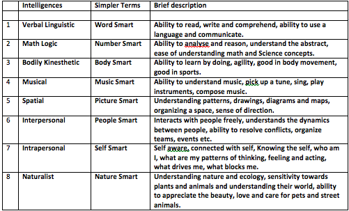 What is theory of multiple intelligences? - Quora