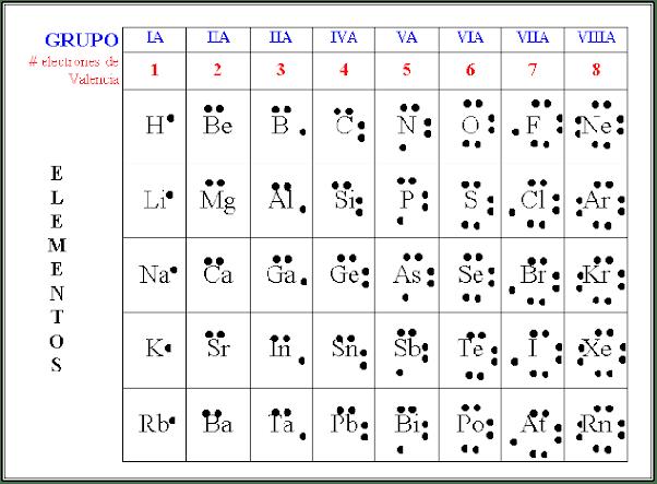 Cómo Funcionan Las Estructuras De Lewis Quora