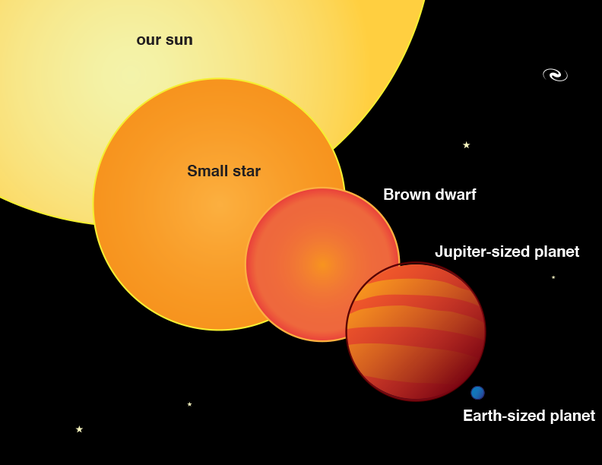 How does the smallest star and largest planet compare in ...