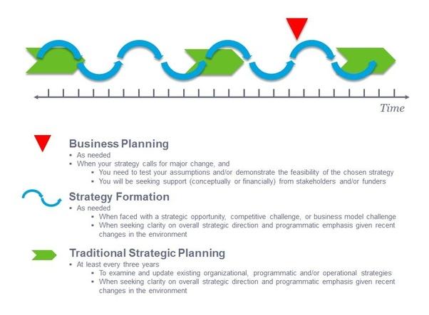 Define strategic planning? - Quora