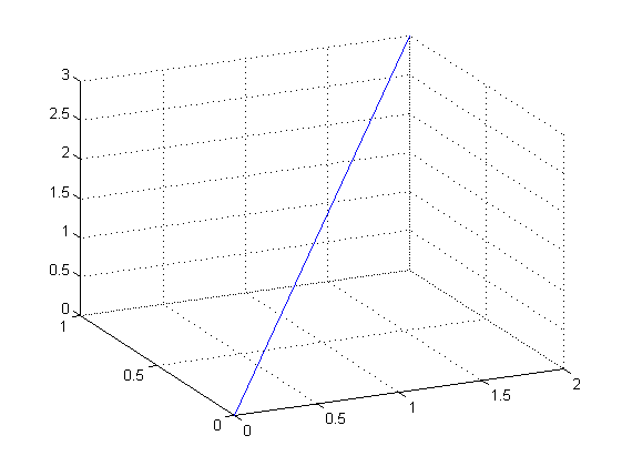 how to make a plot in matlab