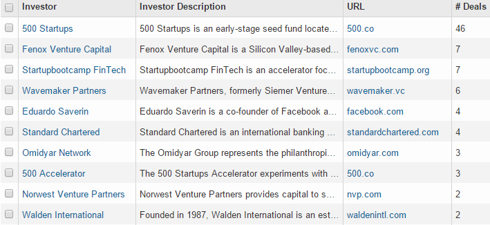 What are UK or US VC that invest in Southeast asian startup? - Quora