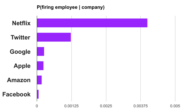 so the internet collectively believes firing employees is highly related to netflix in comparison to other tech companies you get similar correlations when