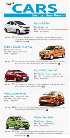 i am buying a car for the first time my budget is 4 lakhs which car and version should i. Black Bedroom Furniture Sets. Home Design Ideas