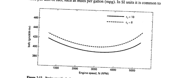 This graph is the relation between engine RPM and the (break specific fuel consumption) or simply fuel consumption. At very very high and very low RPMs, ...