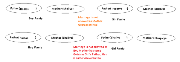 Marriage within the same gotra was not permissible according