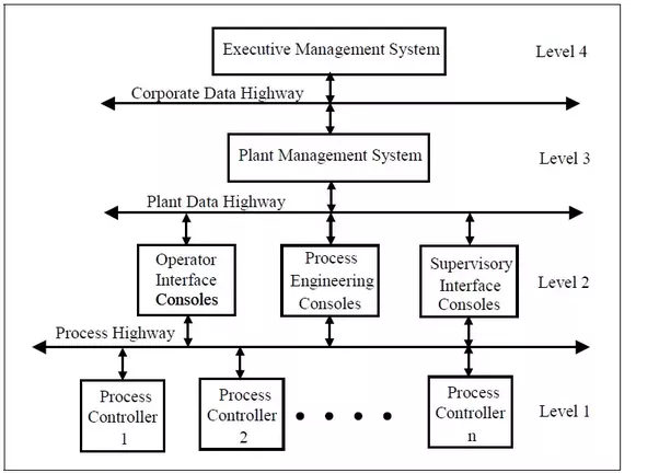 How Do Distributed Control Systems Work Quora