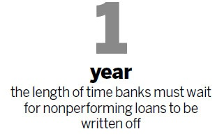 What is loan write off? - Quora
