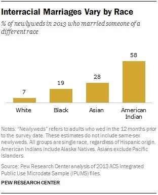 Detailed Statistics on Interracial Relationships