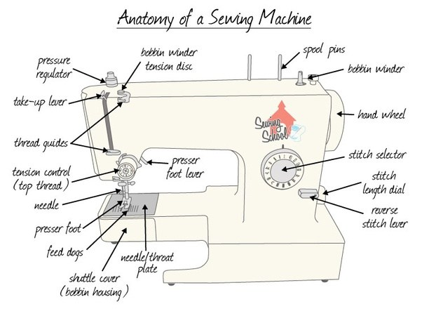 What are the parts of sewing machine in the arm? - Quora