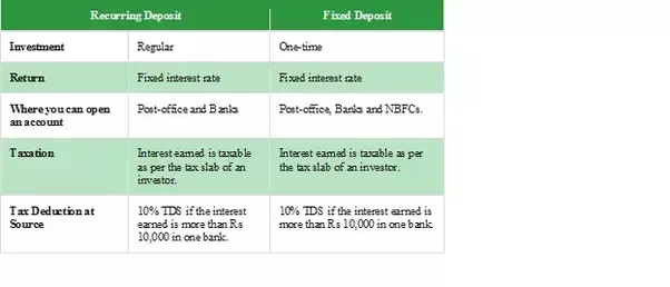 What is the difference between fixed deposit and - Post office investment account interest rates ...