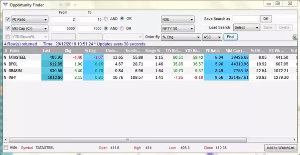 Using Opportunity Finder You Can Actually Customized Your Inputs And Analyze Stocks