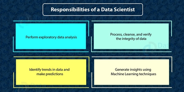 How to become a data scientist in India - Quora