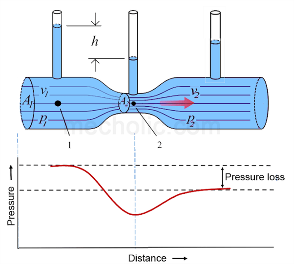 Does fluid always flow from high pressure to low pressure? What is