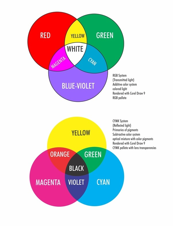 yellow magenta cyan are the primary color for painting but not