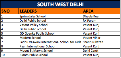 Which school is best in Delhi/NCR? - Quora