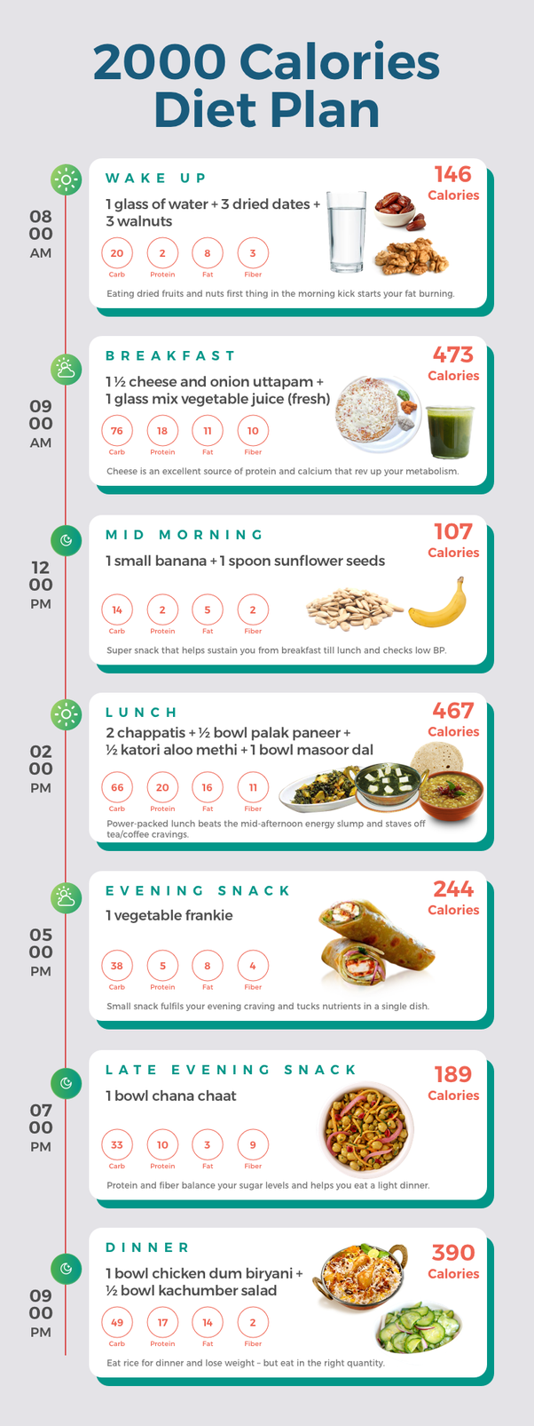 2000 Calorie Diet Weight Loss Meal Plan