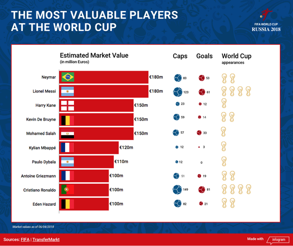 What are the most valuable players in the World Cup 2018