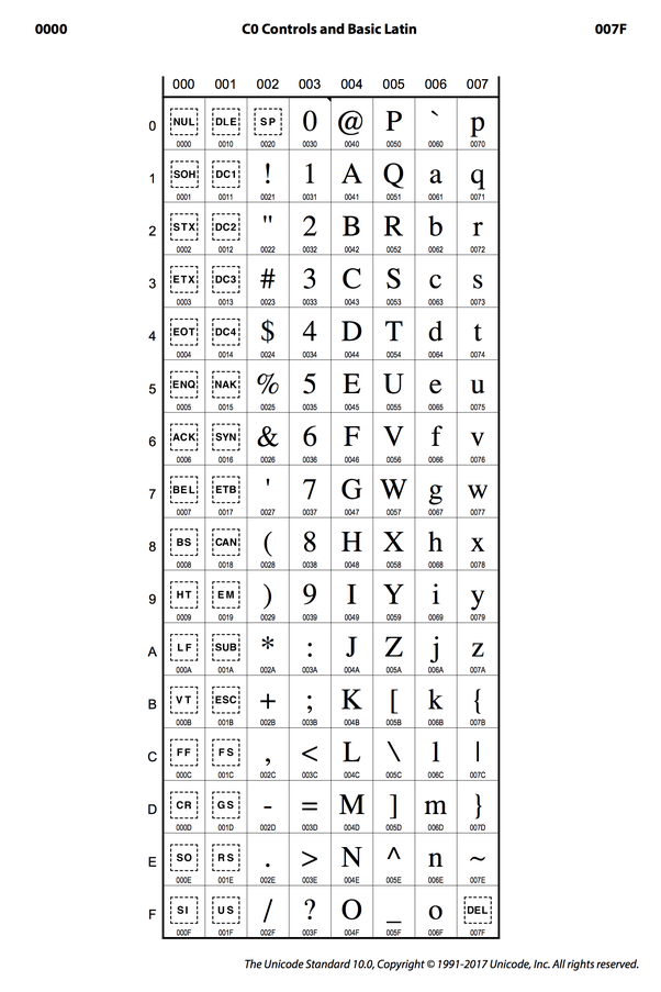 What Is The Chart Of Ascii Codes And Characters Quora