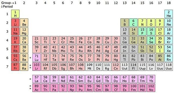 Will we ever fill the gap between hydrogen and helium on the from periodic table urtaz Choice Image
