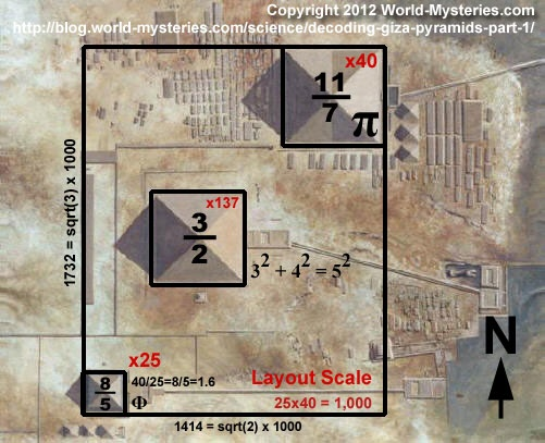 What do pyramid number and horizontal number mean in numerology? - Quora