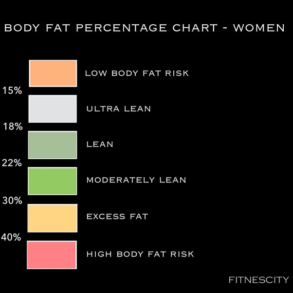 Really. All body fat percent chart consider, what