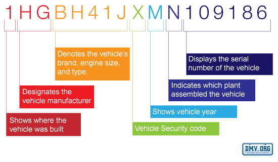 Why is a vehicle identification number important? - Quora