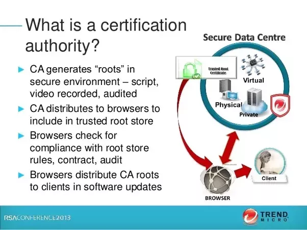What is certificate authority? - Quora