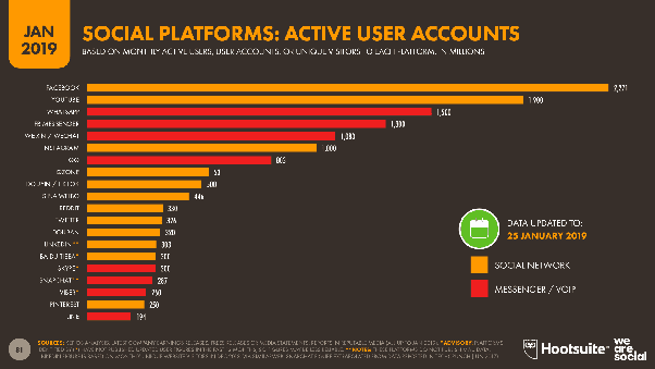 Is Instagram the most popular app? - Quora