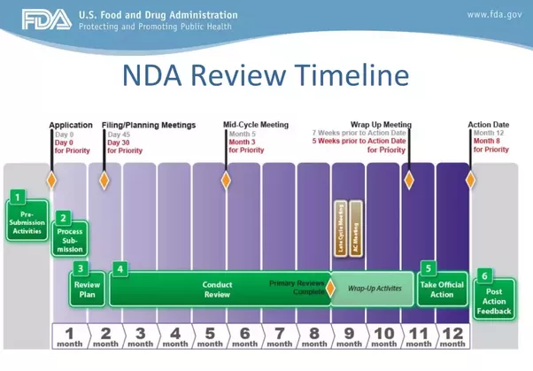 FDA Labeling Review Process - Drug Information Association