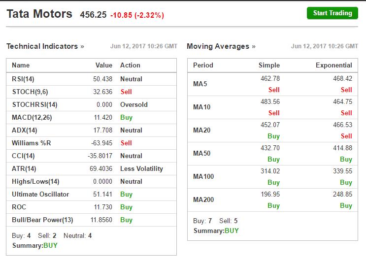 Should I buy Tata Motors shares for long-term purposes? - Quora
