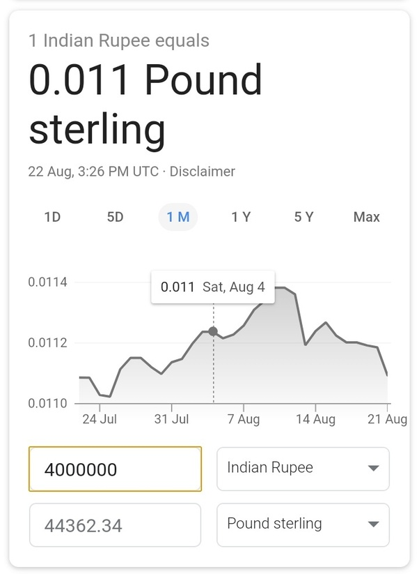 Currency Market Shows That British Pound Sterling Gbp Indian Rus 90 17