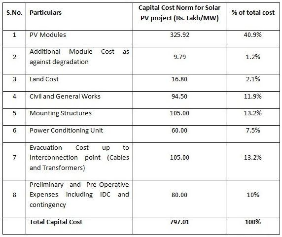 How Much Does It Cost To Install A Solar Power Plant With