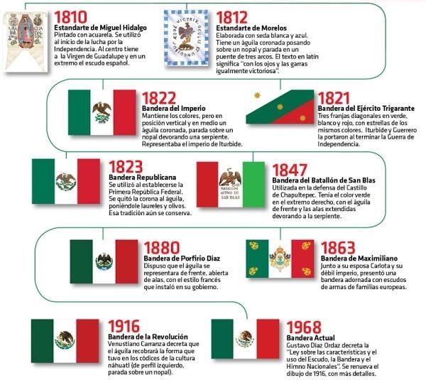 ¿Copió Italia La Bandera De México?
