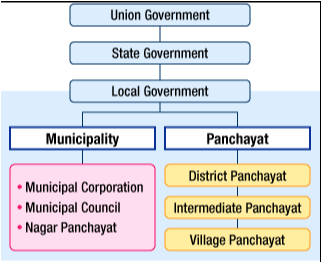 What type of elections are held in india quora elections to municipal corporations ccuart Choice Image