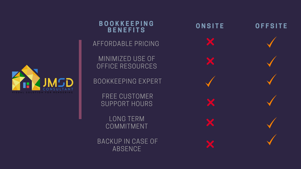 How to find the best and affordable outsource bookkeeping