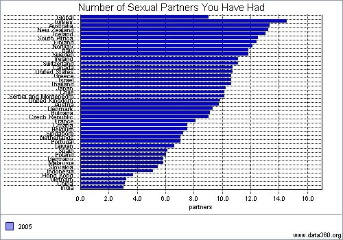 Average number of sex partners by age images 84