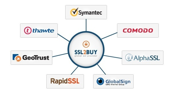 Who is the trustworthy SSL certificate provider? - Quora