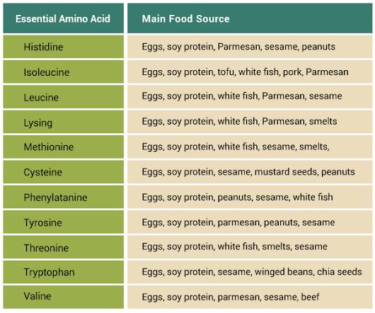 Essential amino acids for vegetarians