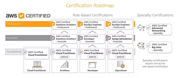 Aws certification price