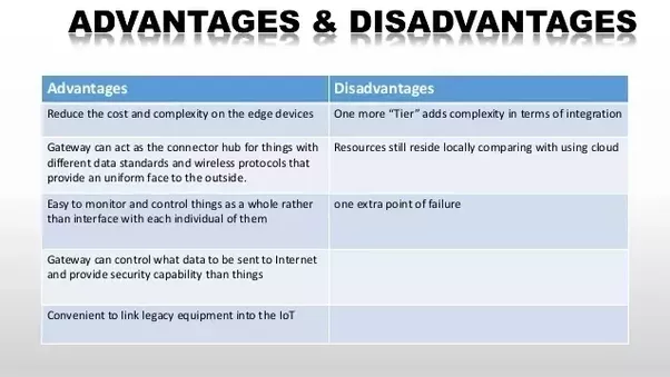 Disadvantages of digital technology | Coursework - September