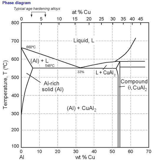 Is it possible to create compounds made up of only metals quora it can be seen on the copper aluminum phase equilibrium diagram here ccuart Choice Image